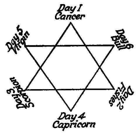 В мире символов, знаков и эмблем: Звезда